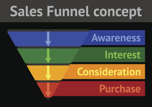 Consumers in the upper or middle stages of the funnel may base purchase decisions on your reviews.